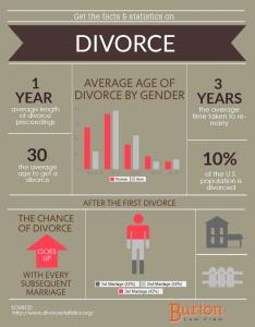 divorce-stats